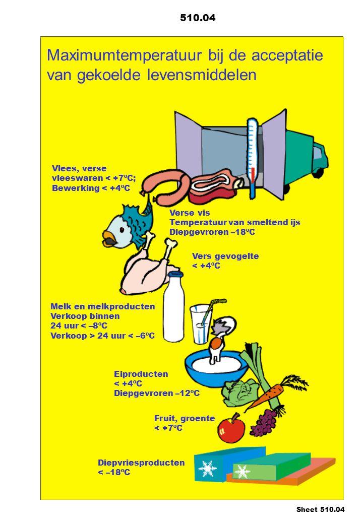 Maximumtemperatuur bij de acceptatie van gekoelde levensmiddelen Vlees, verse vleeswaren < +7ºC; Bewerking < +4ºC Verse vis Temperatuur van smeltend ijs Diepgevroren –18ºC Vers gevogelte < +4ºC Melk en melkproducten Verkoop binnen 24 uur 24 uur < –6ºC Eiproducten < +4ºC Diepgevroren –12ºC Diepvriesproducten < –18ºC Fruit, groente < +7ºC 510.04 Sheet 510.04