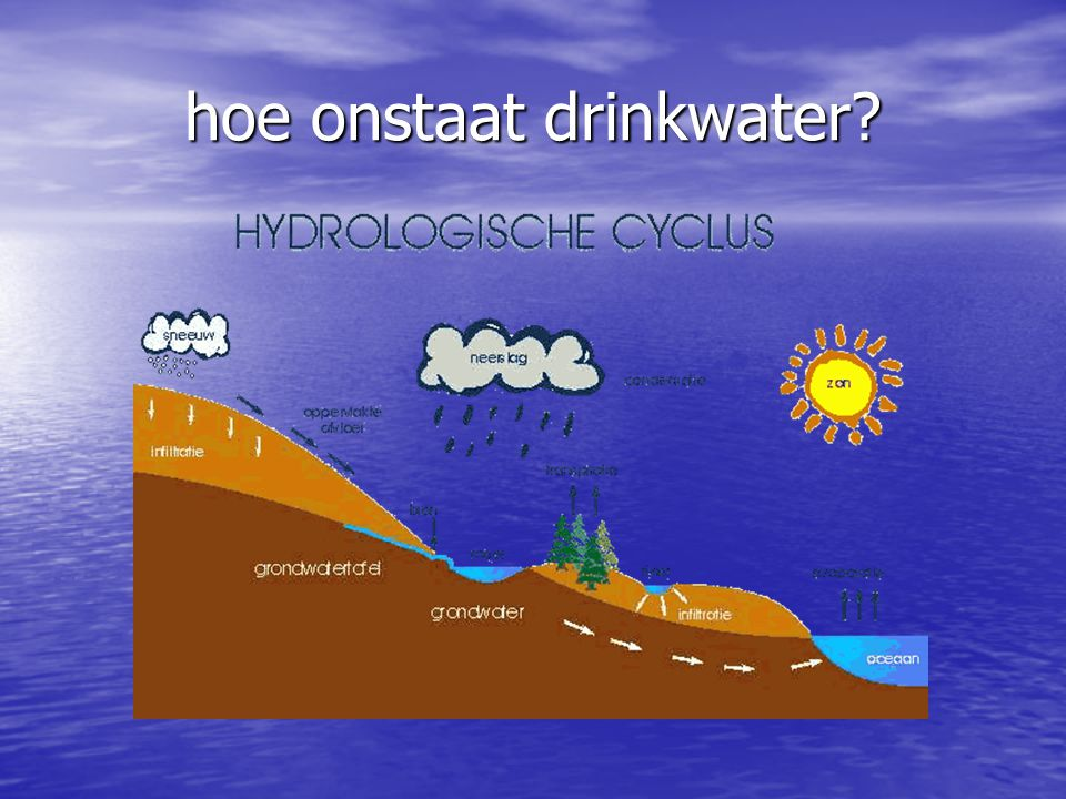 hoe onstaat drinkwater?