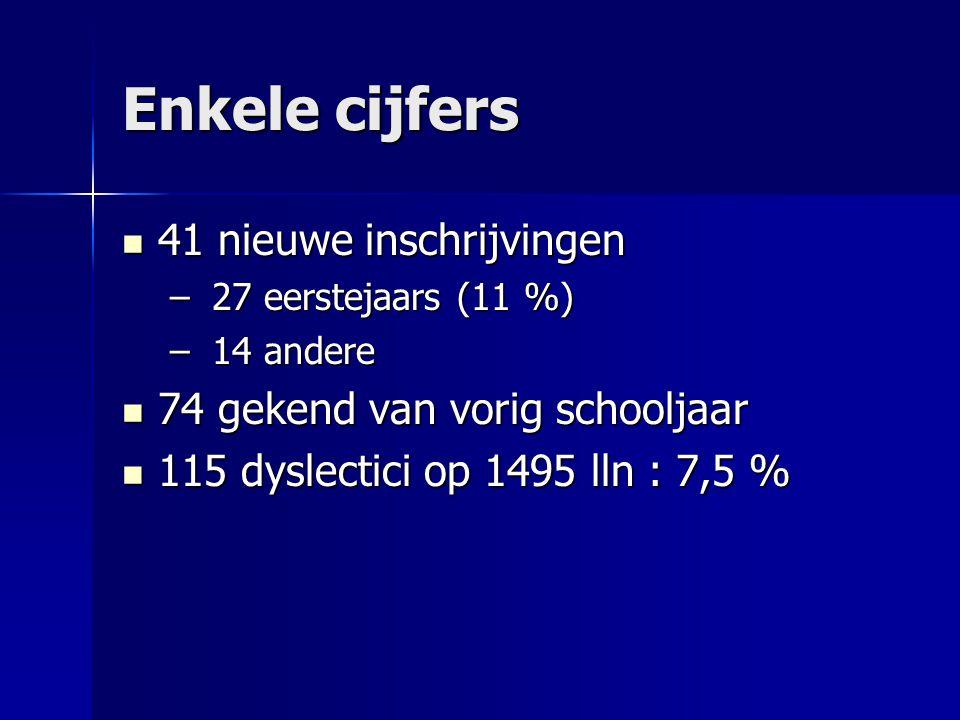 Enkele cijfers 41 nieuwe inschrijvingen 41 nieuwe inschrijvingen – 27 eerstejaars (11 %) – 14 andere 74 gekend van vorig schooljaar 74 gekend van vorig schooljaar 115 dyslectici op 1495 lln : 7,5 % 115 dyslectici op 1495 lln : 7,5 %