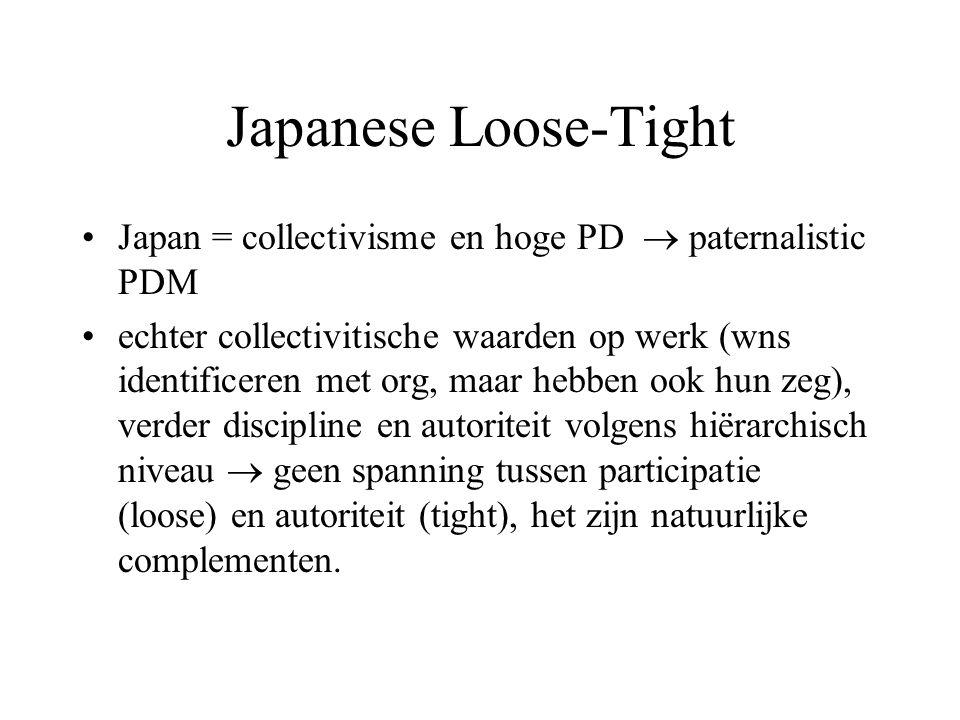 Japanese Loose-Tight Japan = collectivisme en hoge PD  paternalistic PDM echter collectivitische waarden op werk (wns identificeren met org, maar hebben ook hun zeg), verder discipline en autoriteit volgens hiërarchisch niveau  geen spanning tussen participatie (loose) en autoriteit (tight), het zijn natuurlijke complementen.