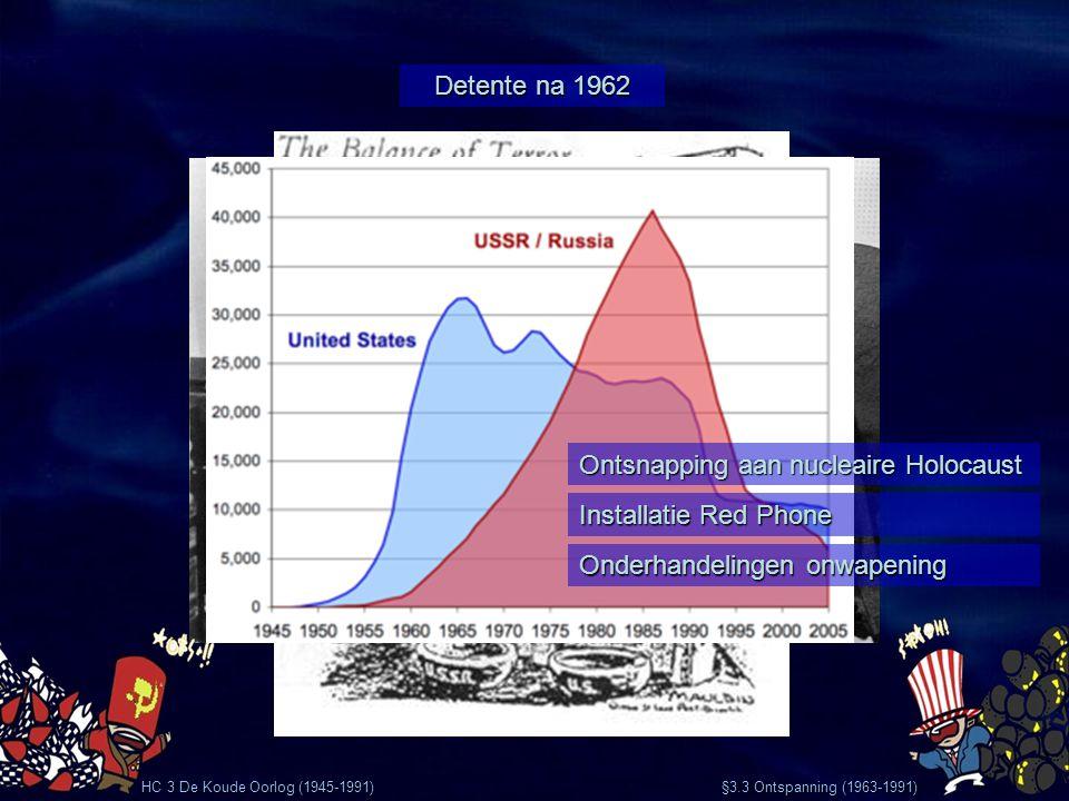 Detente na 1962 HC 3 De Koude Oorlog (1945-1991) Ontsnapping aan nucleaire Holocaust Installatie Red Phone Onderhandelingen onwapening §3.3 Ontspannin