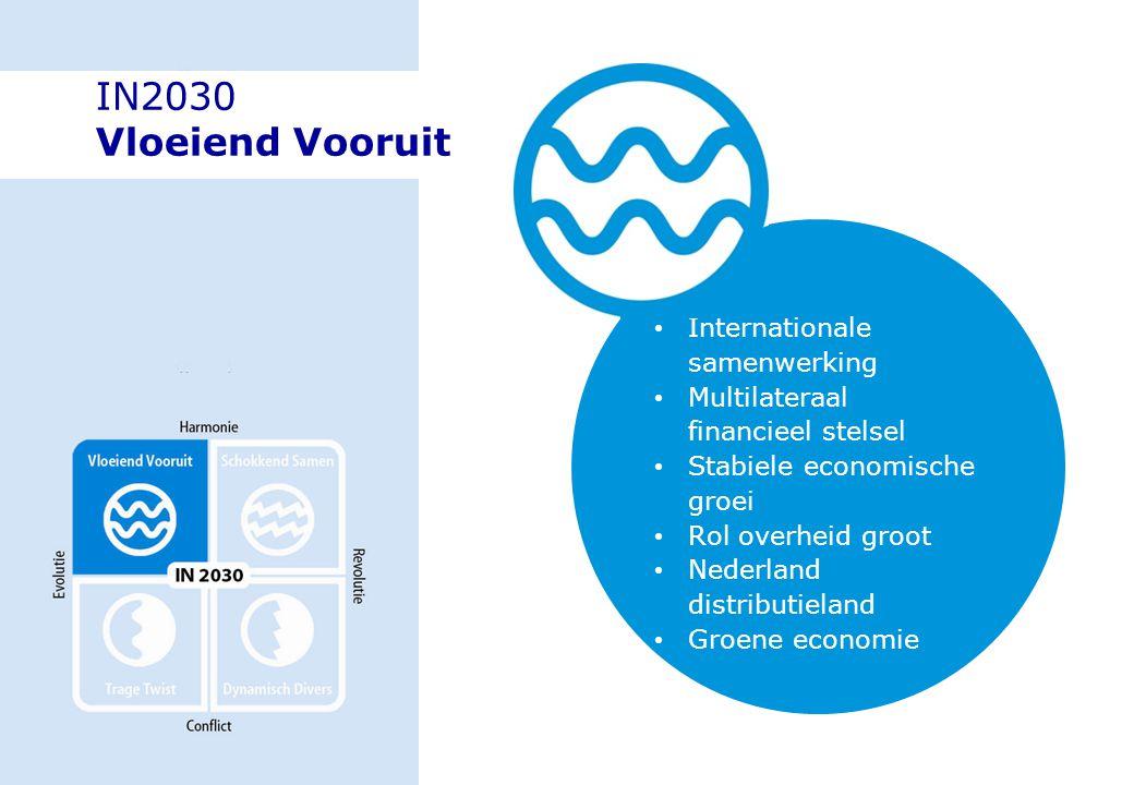 IN2030 Vloeiend Vooruit Internationale samenwerking Multilateraal financieel stelsel Stabiele economische groei Rol overheid groot Nederland distribut