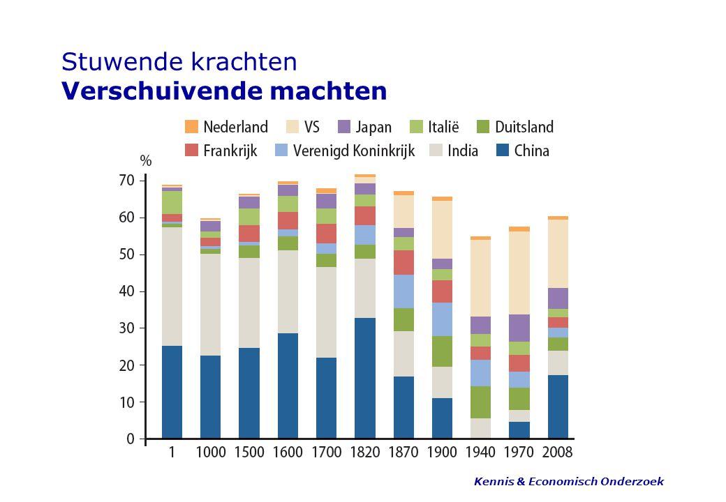Stuwende krachten Demografische diversiteit Kennis & Economisch Onderzoek