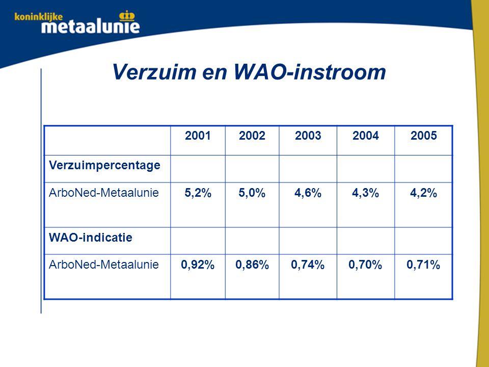 Verzuim en WAO-instroom 20012002200320042005 Verzuimpercentage ArboNed-Metaalunie5,2%5,0%4,6%4,3%4,2% WAO-indicatie ArboNed-Metaalunie0,92%0,86%0,74%0