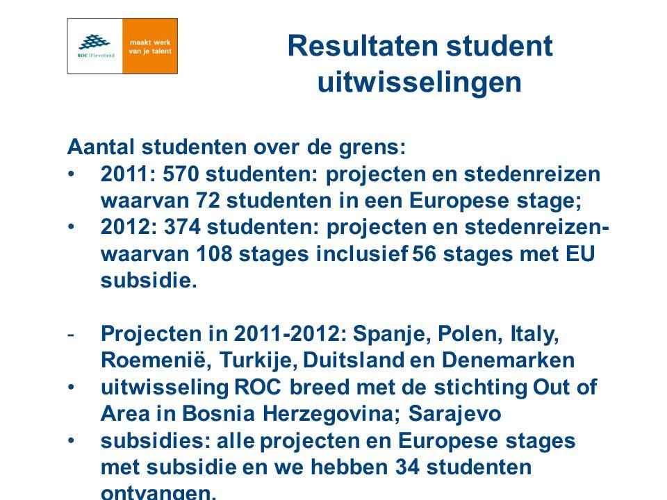 Aantal studenten over de grens: 2011: 570 studenten: projecten en stedenreizen waarvan 72 studenten in een Europese stage; 2012: 374 studenten: projecten en stedenreizen- waarvan 108 stages inclusief 56 stages met EU subsidie.
