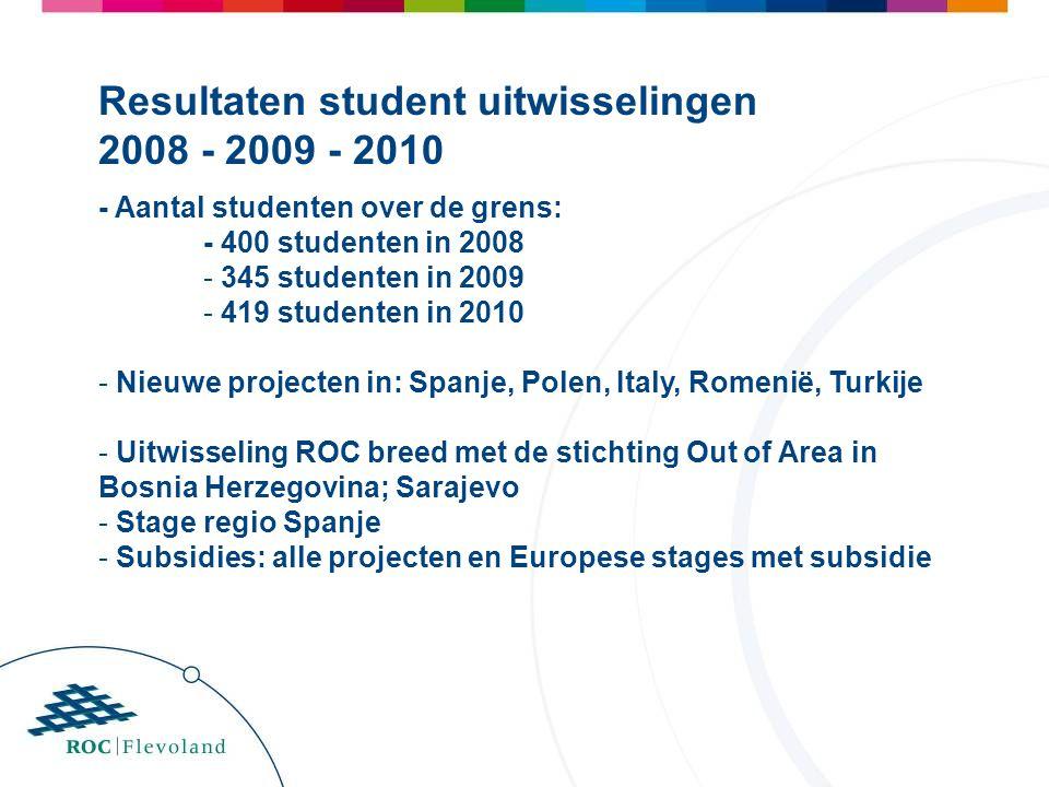 - Aantal studenten over de grens: - 400 studenten in 2008 - 345 studenten in 2009 - 419 studenten in 2010 - Nieuwe projecten in: Spanje, Polen, Italy, Romenië, Turkije - Uitwisseling ROC breed met de stichting Out of Area in Bosnia Herzegovina; Sarajevo - Stage regio Spanje - Subsidies: alle projecten en Europese stages met subsidie Resultaten student uitwisselingen 2008 - 2009 - 2010