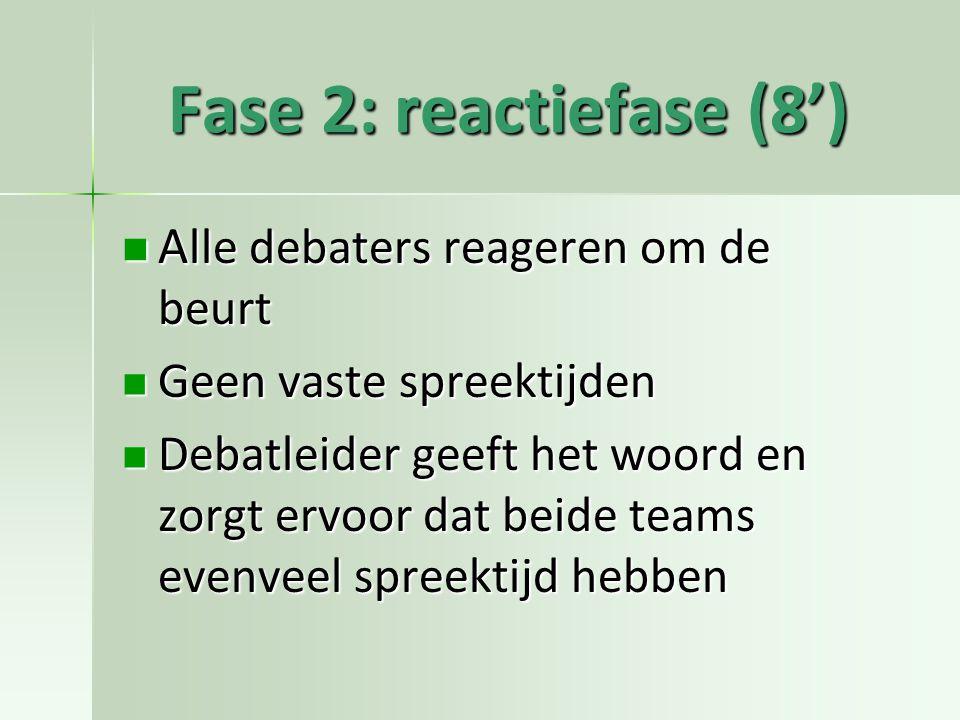 Fase 2: reactiefase (8') A lle debaters reageren om de beurt A lle debaters reageren om de beurt Geen vaste spreektijden Geen vaste spreektijden Debatleider geeft het woord en zorgt ervoor dat beide teams evenveel spreektijd hebben Debatleider geeft het woord en zorgt ervoor dat beide teams evenveel spreektijd hebben