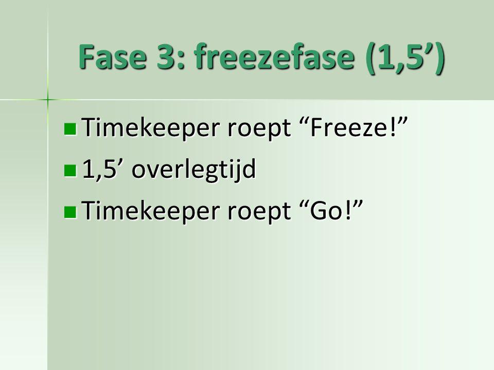 Fase 3: freezefase (1,5') Timekeeper roept Freeze! Timekeeper roept Freeze! 1,5' overlegtijd 1,5' overlegtijd Timekeeper roept Go! Timekeeper roept Go!