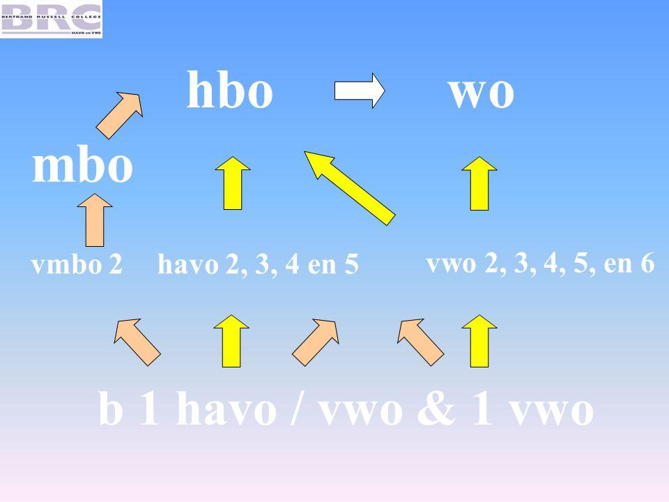 b 1 havo / vwo & 1 vwo havo 2, 3, 4 en 5 vwo 2, 3, 4, 5, en 6 hbowo vmbo 2 mbo