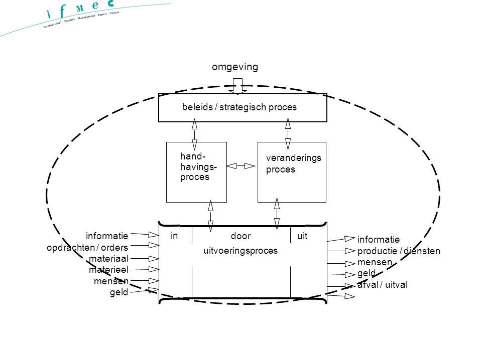 beleids / strategisch proces veranderings proces hand- havings- proces in uitdoor uitvoeringsproces informatie opdrachten / orders materiaal materieel