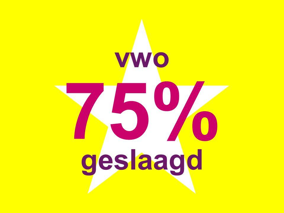 vwo 75% geslaagd