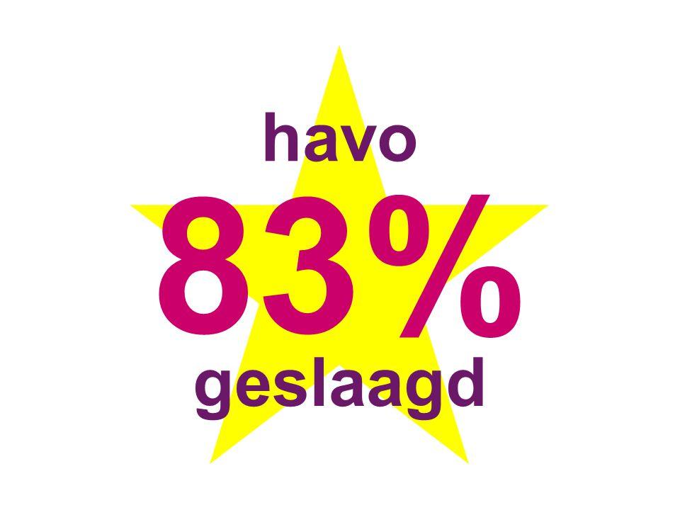 havo 83% geslaagd