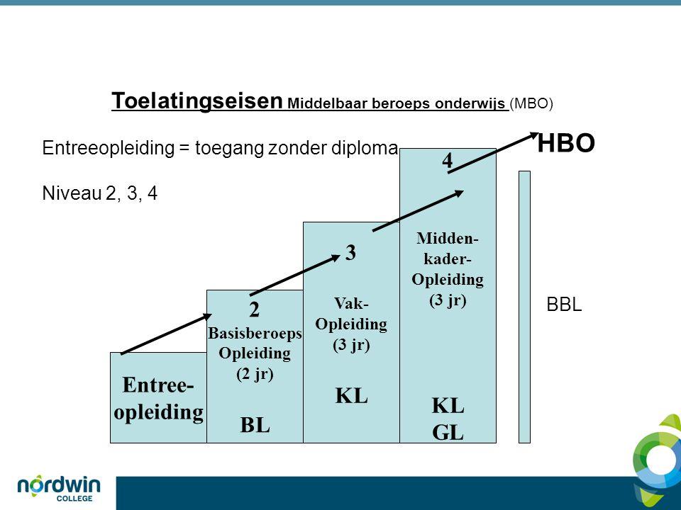 Toelatingseisen Middelbaar beroeps onderwijs (MBO) Entreeopleiding = toegang zonder diploma Niveau 2, 3, 4 4 Midden- kader- Opleiding (3 jr) KL GL 3 V