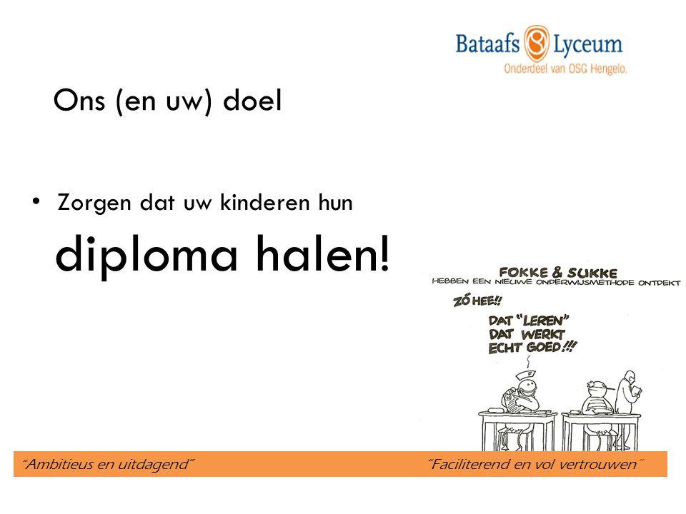 Ambitieus en uitdagend Faciliterend en vol vertrouwen Zorgen dat uw kinderen hun diploma halen.