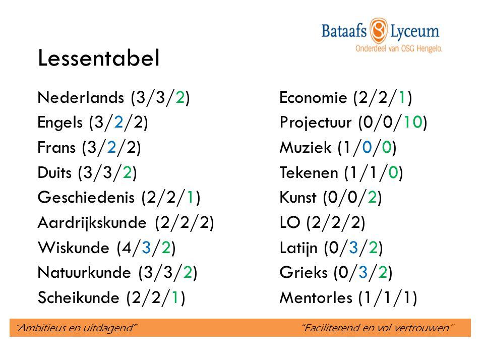 Ambitieus en uitdagend Faciliterend en vol vertrouwen Lessentabel Nederlands (3/3/2)Economie (2/2/1) Engels (3/2/2)Projectuur (0/0/10) Frans (3/2/2)Muziek (1/0/0) Duits (3/3/2)Tekenen (1/1/0) Geschiedenis (2/2/1)Kunst (0/0/2) Aardrijkskunde (2/2/2)LO (2/2/2) Wiskunde (4/3/2)Latijn (0/3/2) Natuurkunde (3/3/2)Grieks (0/3/2) Scheikunde (2/2/1)Mentorles (1/1/1)