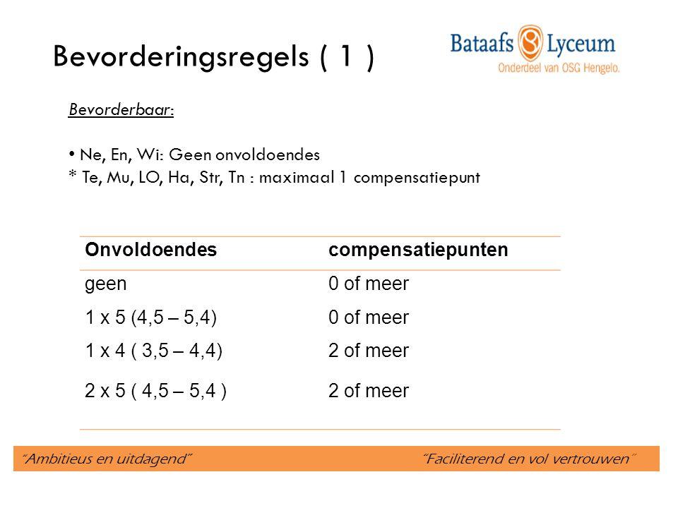 Ambitieus en uitdagend Faciliterend en vol vertrouwen Bevorderingsregels ( 1 ) Onvoldoendescompensatiepunten geen0 of meer 1 x 5 (4,5 – 5,4)0 of meer 1 x 4 ( 3,5 – 4,4) 2 of meer 2 x 5 ( 4,5 – 5,4 )2 of meer Bevorderbaar: Ne, En, Wi: Geen onvoldoendes * Te, Mu, LO, Ha, Str, Tn : maximaal 1 compensatiepunt