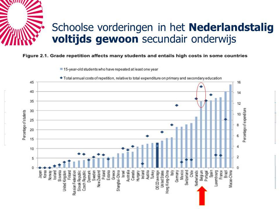 Schoolse vorderingen in het Nederlandstalig voltijds gewoon secundair onderwijs