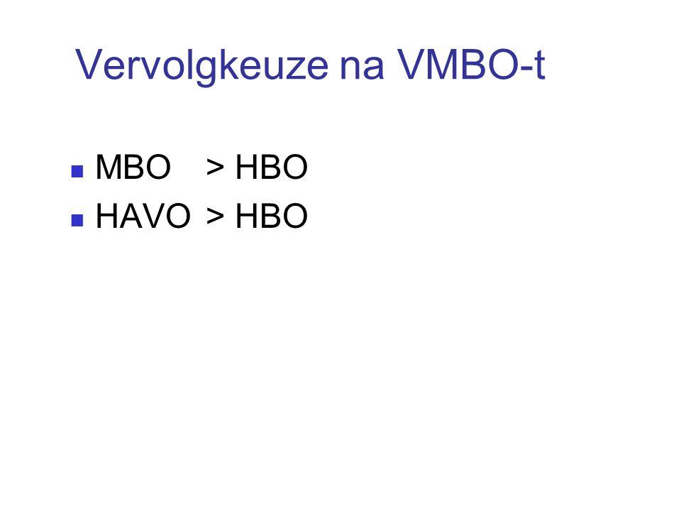Vervolgkeuze na VMBO-t MBO > HBO HAVO> HBO