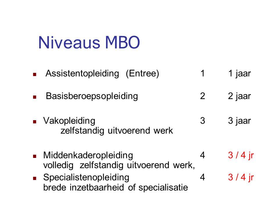 Niveaus MBO Assistentopleiding (Entree) 1 1 jaar Basisberoepsopleiding 2 2 jaar Vakopleiding 3 3 jaar zelfstandig uitvoerend werk Middenkaderopleiding 4 3 / 4 jr volledig zelfstandig uitvoerend werk, Specialistenopleiding 4 3 / 4 jr brede inzetbaarheid of specialisatie