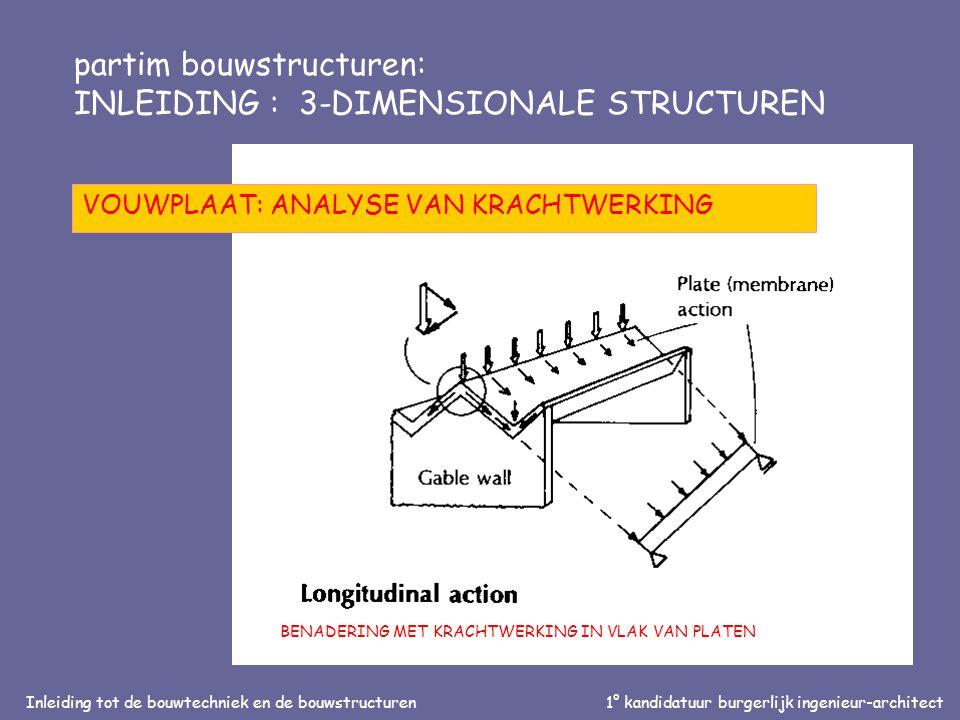 Inleiding tot de bouwtechniek en de bouwstructuren1° kandidatuur burgerlijk ingenieur-architect partim bouwstructuren: INLEIDING : 3-DIMENSIONALE STRUCTUREN VOUWPLAAT: ANALYSE VAN KRACHTWERKING BENADERING MET KRACHTWERKING IN VLAK VAN PLATEN