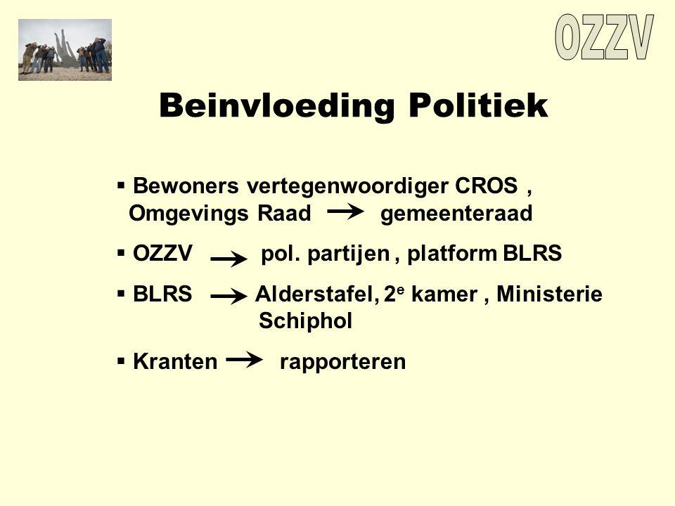 Beinvloeding Politiek  Bewoners vertegenwoordiger CROS, Omgevings Raad gemeenteraad  OZZV pol.