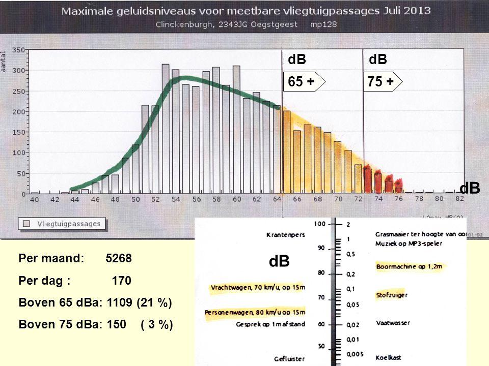 Per maand: 5268 Per dag : 170 Boven 65 dBa: 1109 (21 %) Boven 75 dBa: 150 ( 3 %) 65 +75 + dB