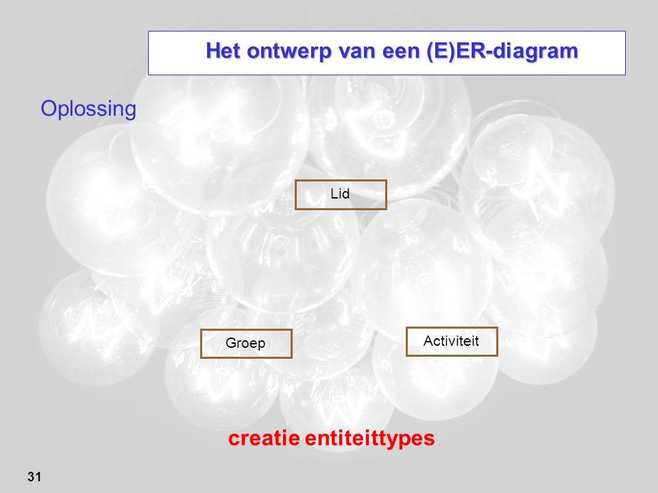 31 Het ontwerp van een (E)ER-diagram Oplossing creatie entiteittypes Lid Groep Activiteit