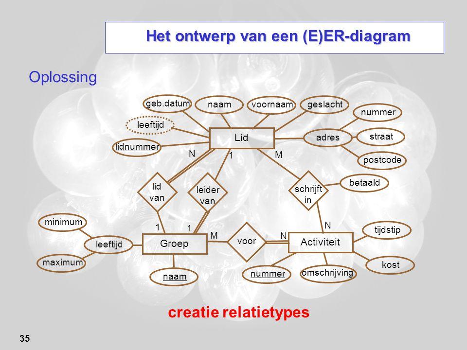 35 Het ontwerp van een (E)ER-diagram Oplossing creatie relatietypes Lid Groep Activiteit leeftijd minimum maximum naam lidnummer geb.datum naam voorna