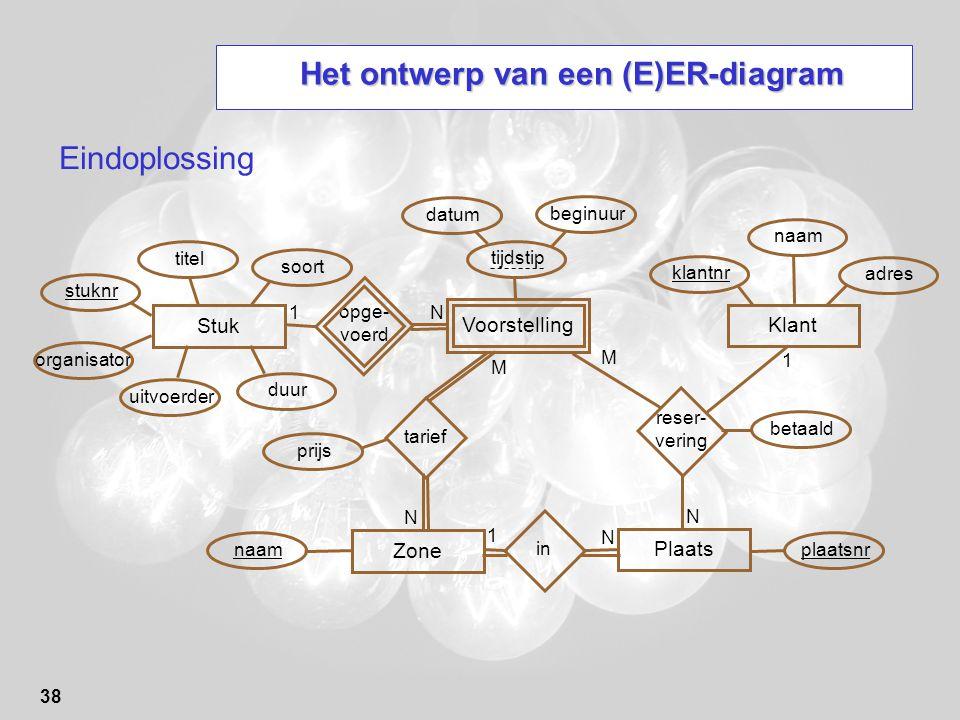 38 Het ontwerp van een (E)ER-diagram Eindoplossing Stuk stuknrplaatsnr opge- voerd reser- vering 1 N betaaldtitelsoortorganisatoruitvoerderduur Voorst