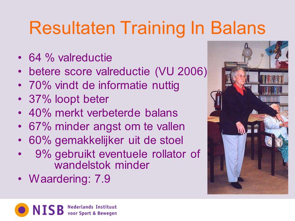 Resultaten Training In Balans 64 % valreductie betere score valreductie (VU 2006) 70% vindt de informatie nuttig 37% loopt beter 40% merkt verbeterde balans 67% minder angst om te vallen 60% gemakkelijker uit de stoel 9% gebruikt eventuele rollator of wandelstok minder Waardering: 7.9