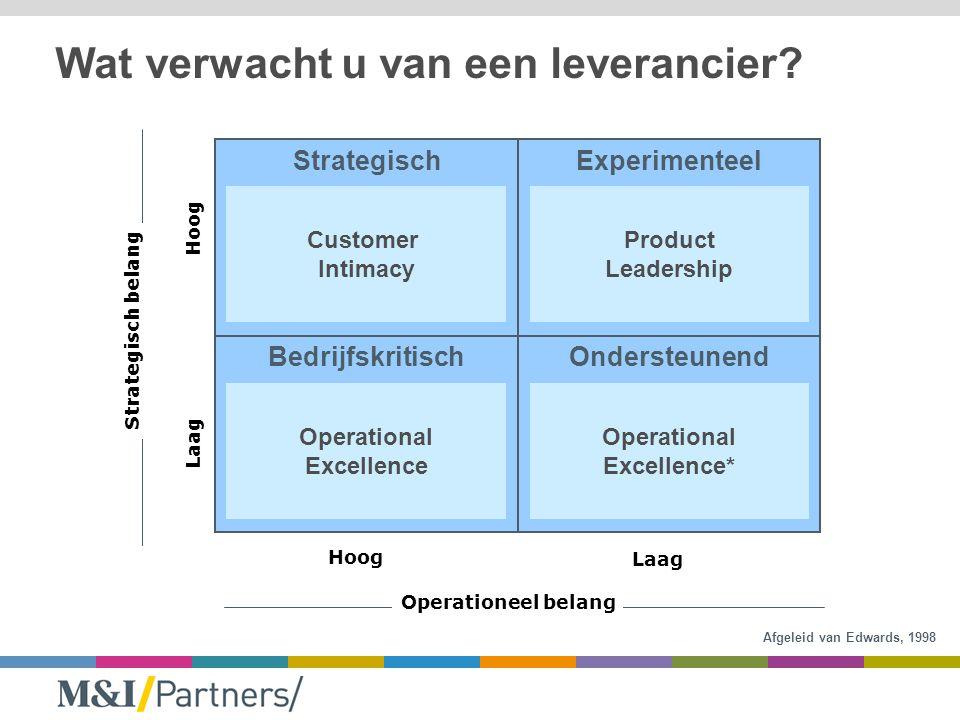 Hoog Laag Hoog Laag Strategisch belang Operationeel belang StrategischExperimenteel BedrijfskritischOndersteunend Wat verwacht u van een leverancier.