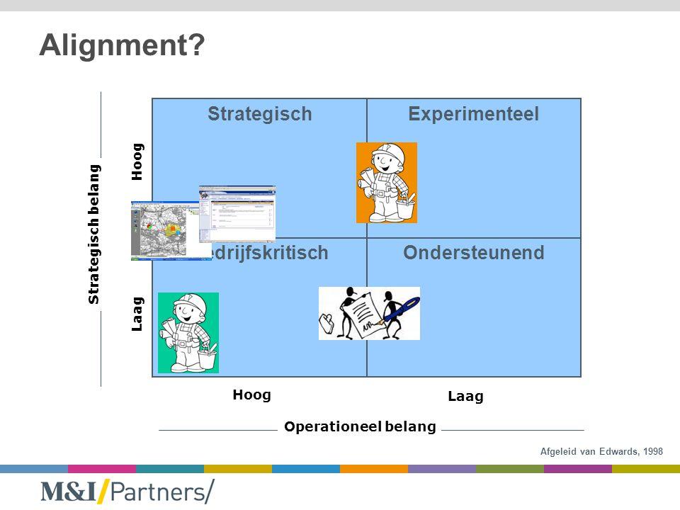 Hoog Laag Hoog Laag Strategisch belang Operationeel belang StrategischExperimenteel BedrijfskritischOndersteunend Alignment.