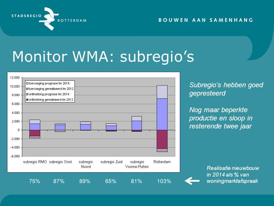 Subregio's hebben goed gepresteerd Nog maar beperkte productie en sloop in resterende twee jaar Realisatie nieuwbouw in 2014 als % van woningmarktafspraak 75%87%89%65%81%103% Monitor WMA: subregio's