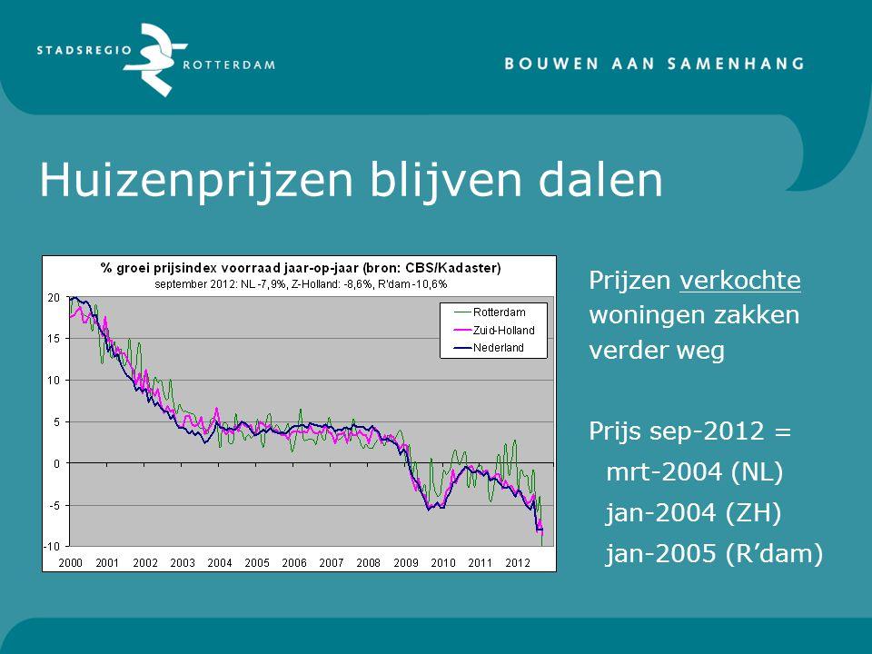Huizenprijzen blijven dalen Prijzen verkochte woningen zakken verder weg Prijs sep-2012 = mrt-2004 (NL) jan-2004 (ZH) jan-2005 (R'dam)
