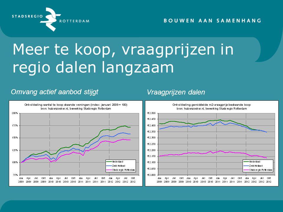 Vraagprijs per gemeente Subregionaal flinke verschillen in vraag- prijzen per m2 T.o.v.