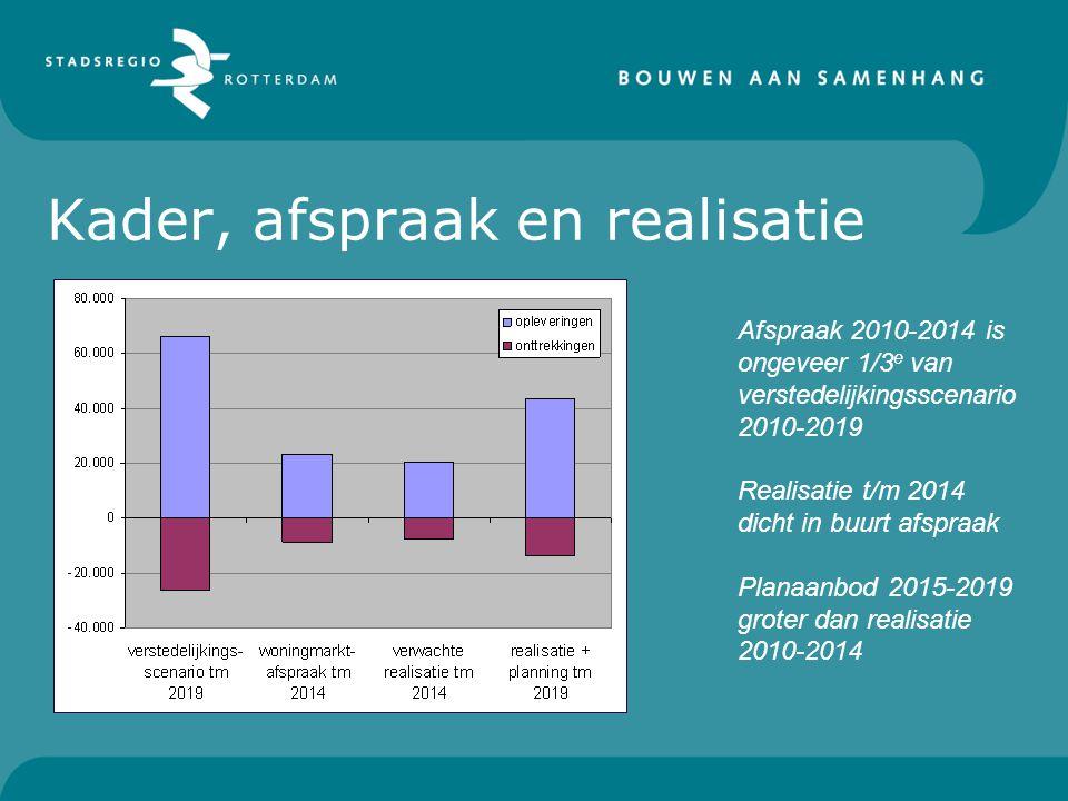 Afspraak 2010-2014 is ongeveer 1/3 e van verstedelijkingsscenario 2010-2019 Realisatie t/m 2014 dicht in buurt afspraak Planaanbod 2015-2019 groter dan realisatie 2010-2014 Kader, afspraak en realisatie