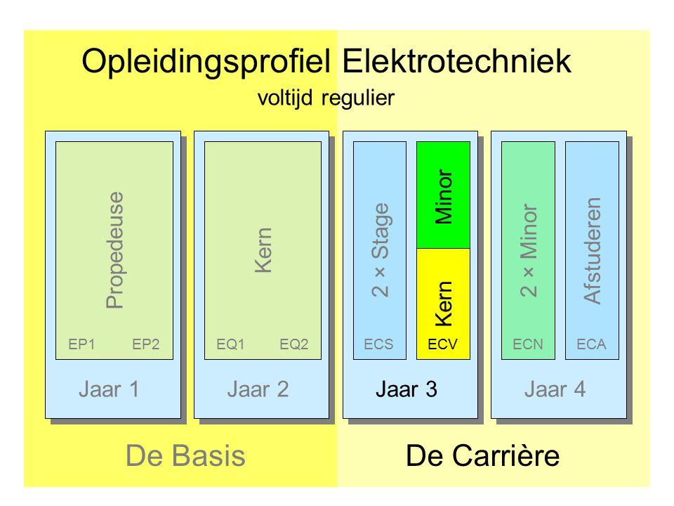 Jaar 1Jaar 2Jaar 3Jaar 4 Opleidingsprofiel Elektrotechniek De CarrièreDe Basis Afstuderen PropedeuseKern 2 × Stage EP1EP2EQ1EQ2ECS 2 × Minor ECNECA vo