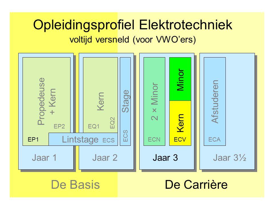 Jaar 1Jaar 2Jaar 3Jaar 3½ Opleidingsprofiel Elektrotechniek De CarrièreDe Basis Afstuderen Propedeuse + Kern Kern Stage EP1 EP2EQ1 ECS EQ2 2 × Minor E