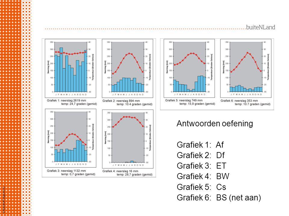 Antwoorden oefening Grafiek 1: Af Grafiek 2: Df Grafiek 3: ET Grafiek 4: BW Grafiek 5: Cs Grafiek 6: BS (net aan)