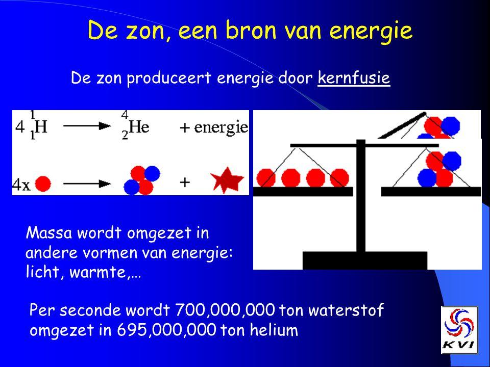 De zon, een bron van energie De zon produceert energie door kernfusie Massa wordt omgezet in andere vormen van energie: licht, warmte,… Per seconde wordt 700,000,000 ton waterstof omgezet in 695,000,000 ton helium