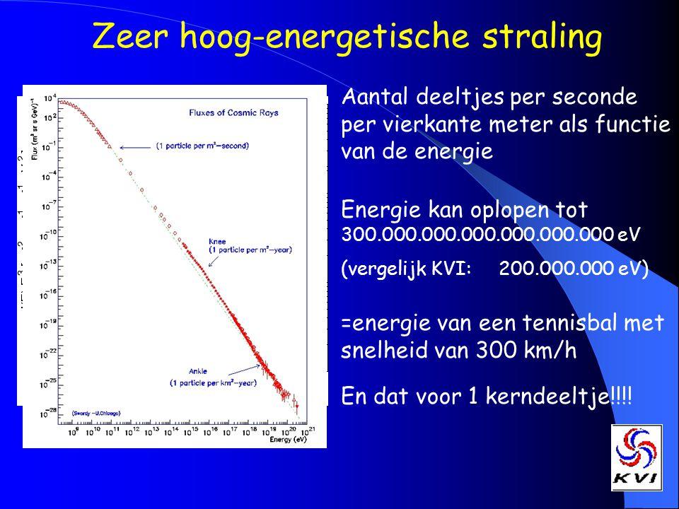 Zeer hoog-energetische straling Aantal deeltjes per seconde per vierkante meter als functie van de energie Energie kan oplopen tot 300.000.000.000.000.000.000 eV (vergelijk KVI: 200.000.000 eV) =energie van een tennisbal met snelheid van 300 km/h En dat voor 1 kerndeeltje!!!!