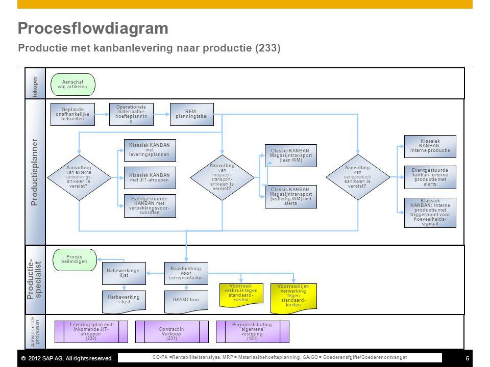 ©2012 SAP AG. All rights reserved.5 Procesflowdiagram Productie met kanbanlevering naar productie (233) Inkoper Productieplanner Aanvul-lende processe