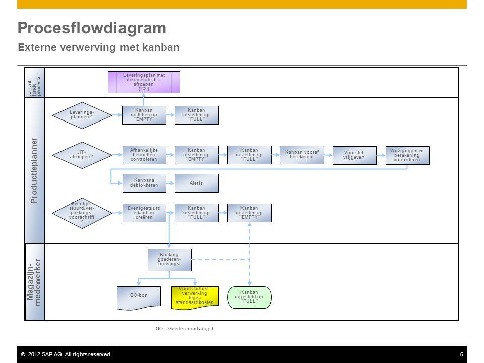 ©2012 SAP AG. All rights reserved.6 Procesflowdiagram Externe verwerving met kanban Aanvul-lendeprocessen Productieplanner Magazijn- medewerker GO = G