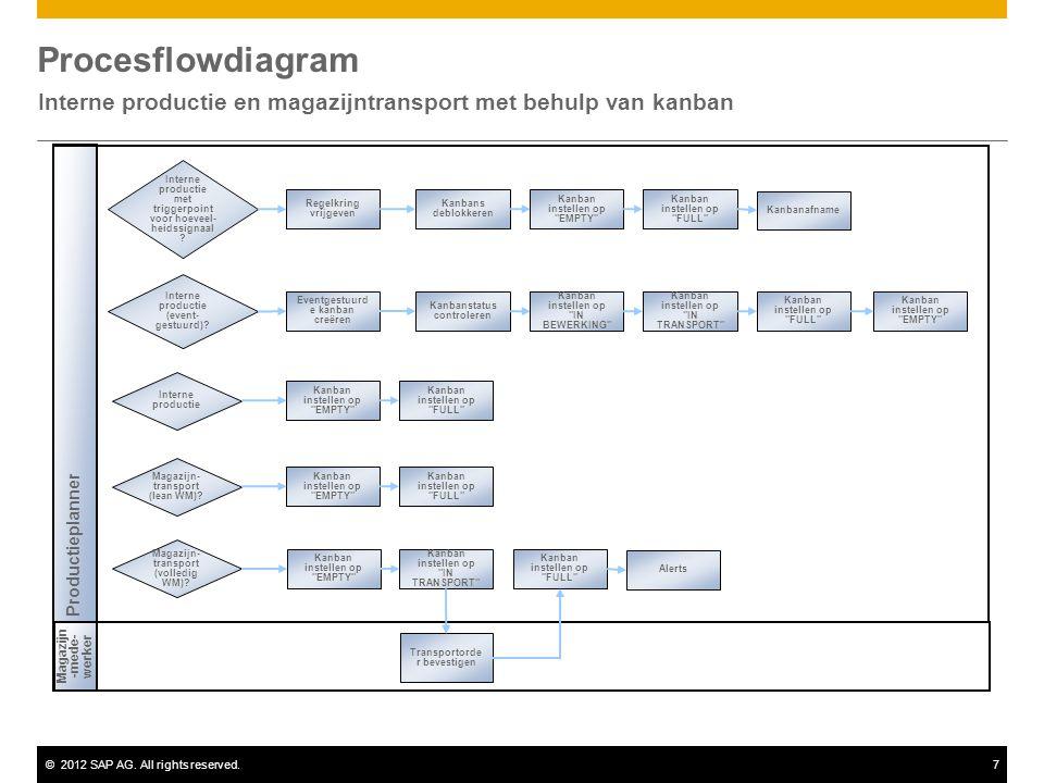 ©2012 SAP AG. All rights reserved.7 Procesflowdiagram Interne productie en magazijntransport met behulp van kanban Productieplanner Magazijn -mede- we