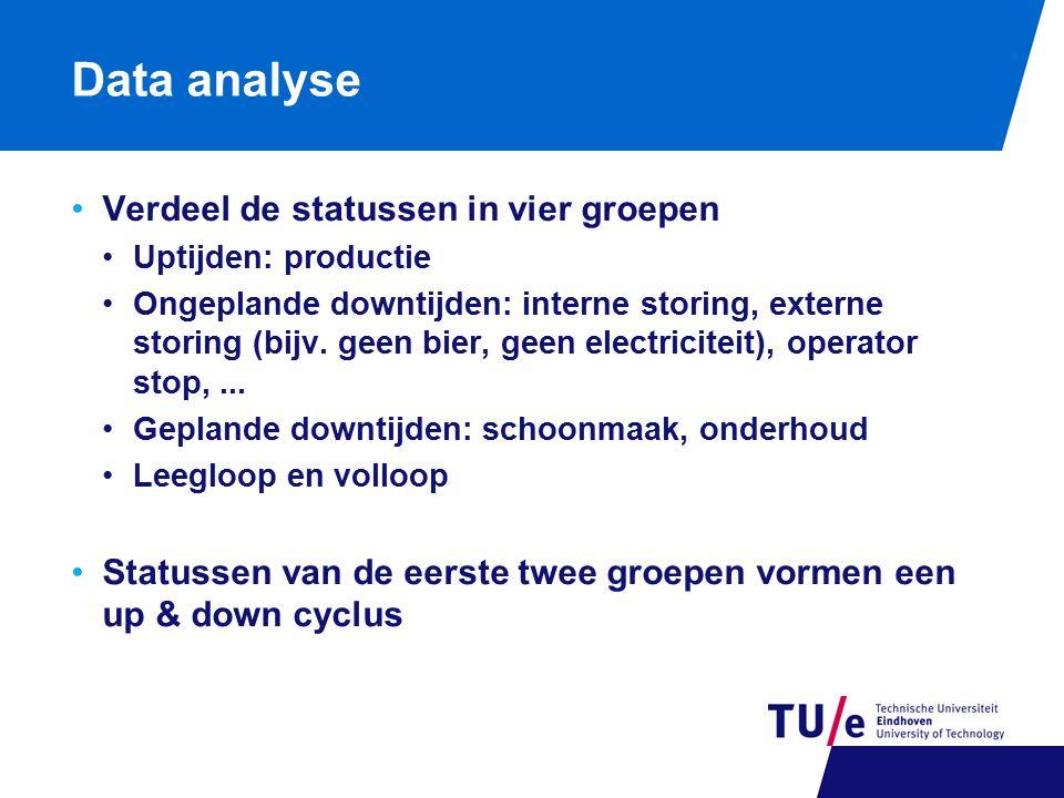 Data analyse Verdeel de statussen in vier groepen Uptijden: productie Ongeplande downtijden: interne storing, externe storing (bijv. geen bier, geen e