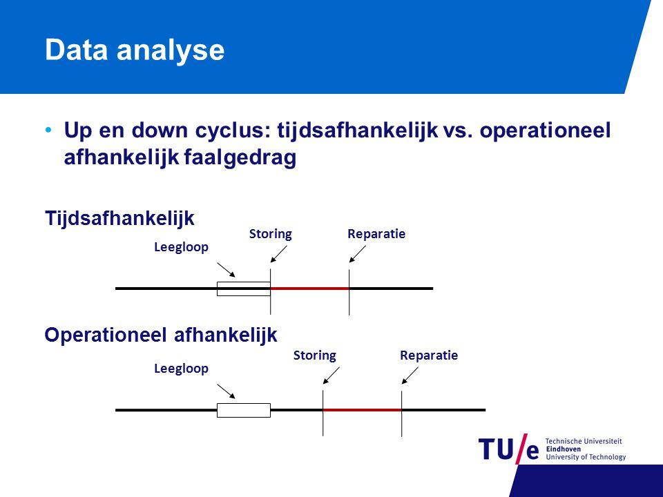 Data analyse Up en down cyclus: tijdsafhankelijk vs. operationeel afhankelijk faalgedrag Tijdsafhankelijk Operationeel afhankelijk Leegloop StoringRep