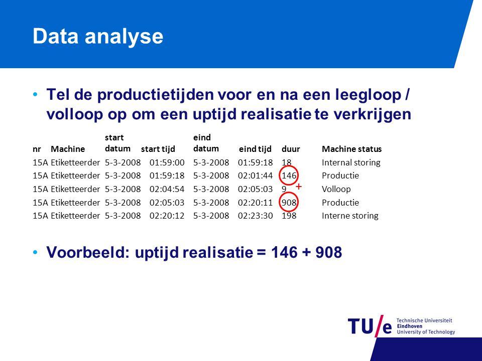 Data analyse Tel de productietijden voor en na een leegloop / volloop op om een uptijd realisatie te verkrijgen Voorbeeld: uptijd realisatie = 146 + 9