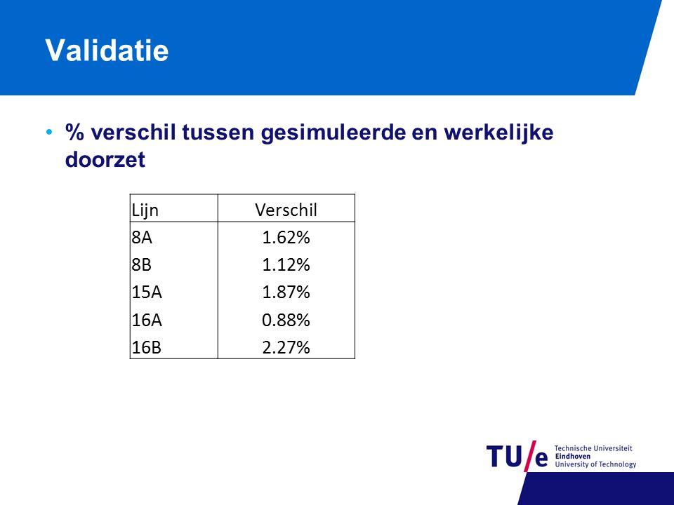 Validatie % verschil tussen gesimuleerde en werkelijke doorzet LijnVerschil 8A1.62% 8B1.12% 15A1.87% 16A0.88% 16B2.27%