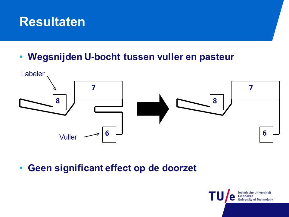 Resultaten Wegsnijden U-bocht tussen vuller en pasteur Geen significant effect op de doorzet 8 6 7 8 6 7 Vuller Labeler
