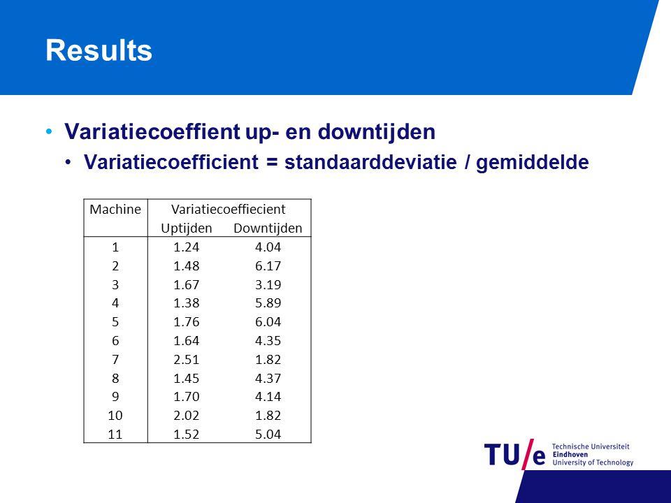 Results Variatiecoeffient up- en downtijden Variatiecoefficient = standaarddeviatie / gemiddelde MachineVariatiecoeffiecient UptijdenDowntijden 11.244.04 21.486.17 31.673.19 41.385.89 51.766.04 61.644.35 72.511.82 81.454.37 91.704.14 102.021.82 111.525.04